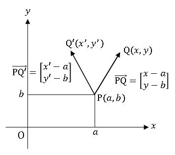 任意軸の周りのベクトルの回転