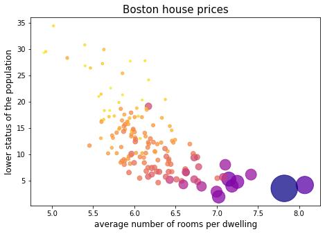Matplotlib 散布図、ボストンの住宅価格