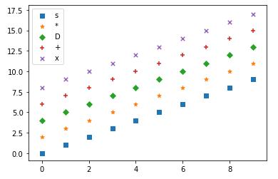 Matplotlib 散布図 (scatter plot), マーカーの種類を指定