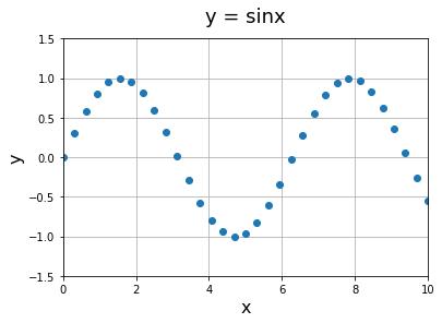 Matplotlib 散布図, sinx