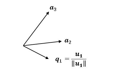 Gram–Schmidt の直交化2 u_1の正規化