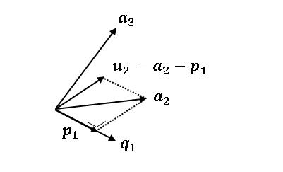 Gram–Schmidt の直交化3 a_2の射影ベクトル