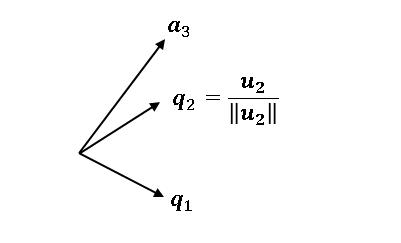 Gram–Schmidt の直交化4 u2を単位ベクトルq2に変換