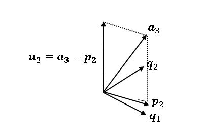 Gram–Schmidt の直交化5 a3の正射影をつくる
