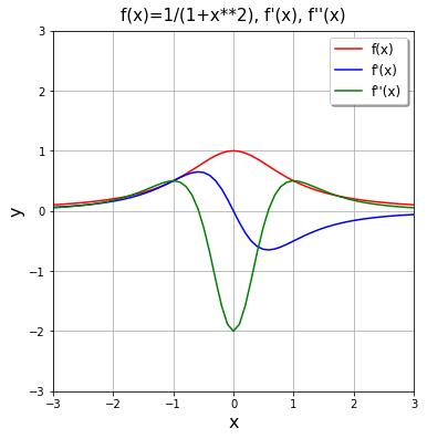 f(x)=1/(1+x^2) の1階導関数と2階導関数