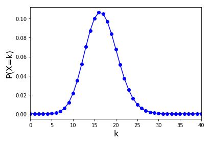 Python 二項分布 scipy.stats.binom