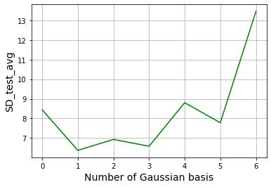 Python テストデータの標準偏差の平均値の推移