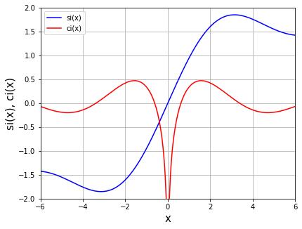 正弦積分と余弦積分 scipy.special.sici()