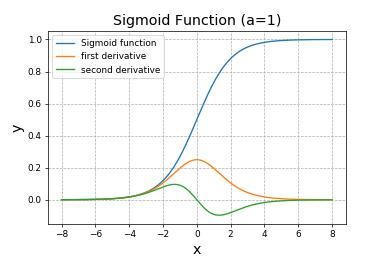 Python シグモイド関数と一次微分、二次微分