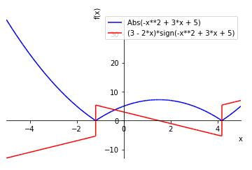 sympy plot Abs(x^2-3x-5)