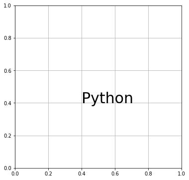 Python テキスト (ax.text)