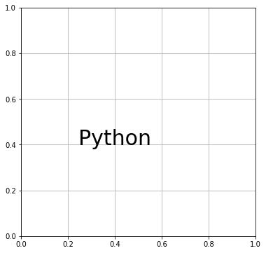 "Matplotlib テキストの表示 (horizontalalignment=""center"")"