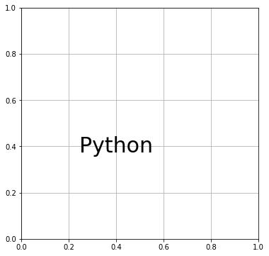 "Matplotlib テキスト (verticalalignment=""center"")"