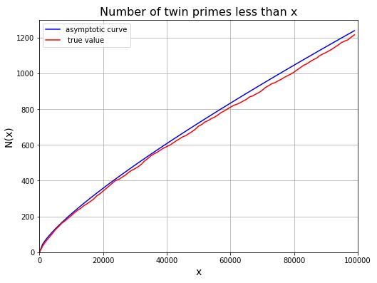 双子素数 (twin prime) の個数とハーディ・リトルウッドの漸近線