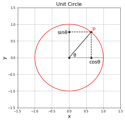 Python 単位円と円周上の座標の表示