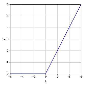 numpy.vectorize