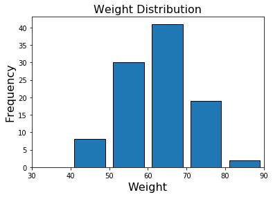 numpy.histogramによるヒストグラム用データ作成